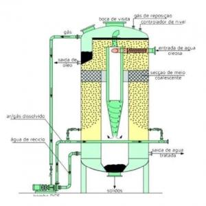 Flotador vertical industrial